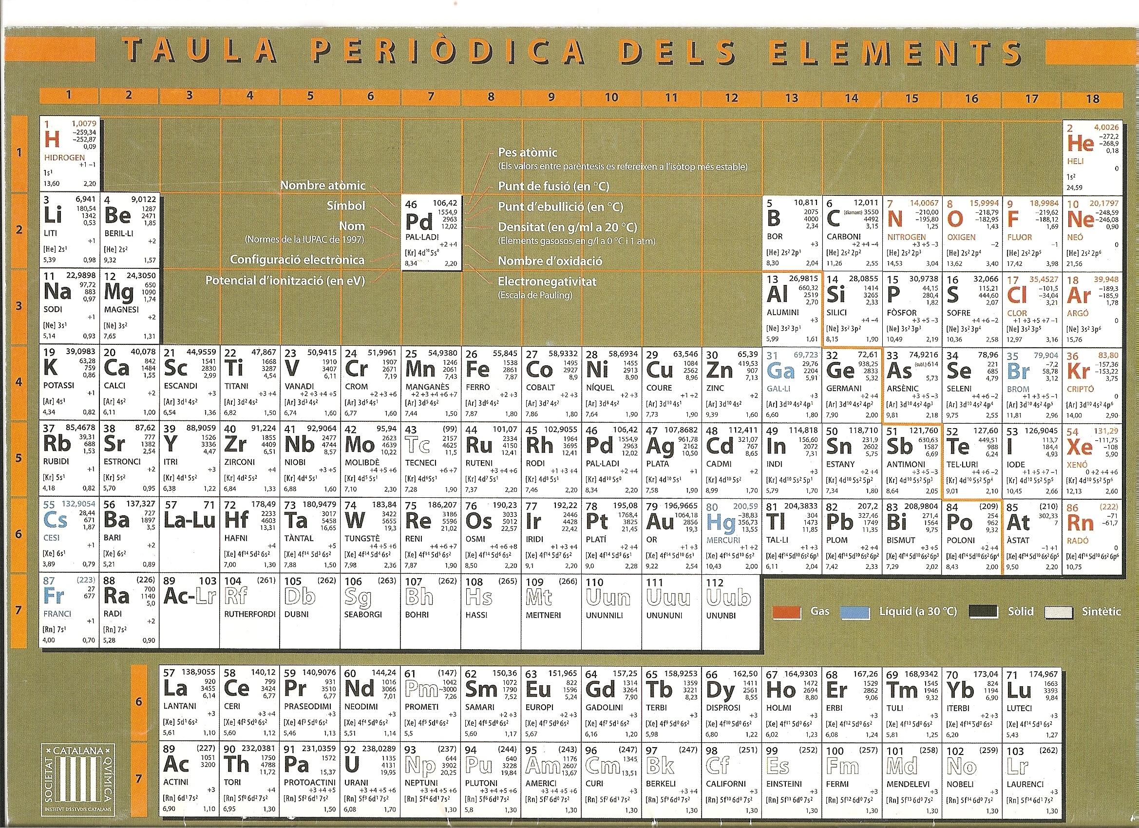 Taula periodica dels elements qumics taula periodica dels elements qumics urtaz Image collections