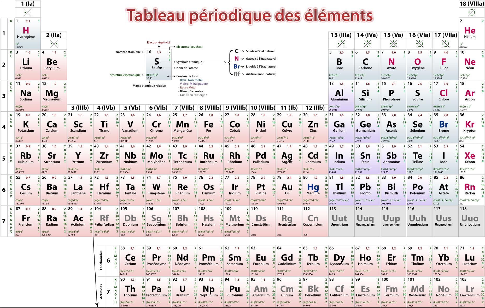 Tableau p riodique des l ments periodic table of the for Table des elements