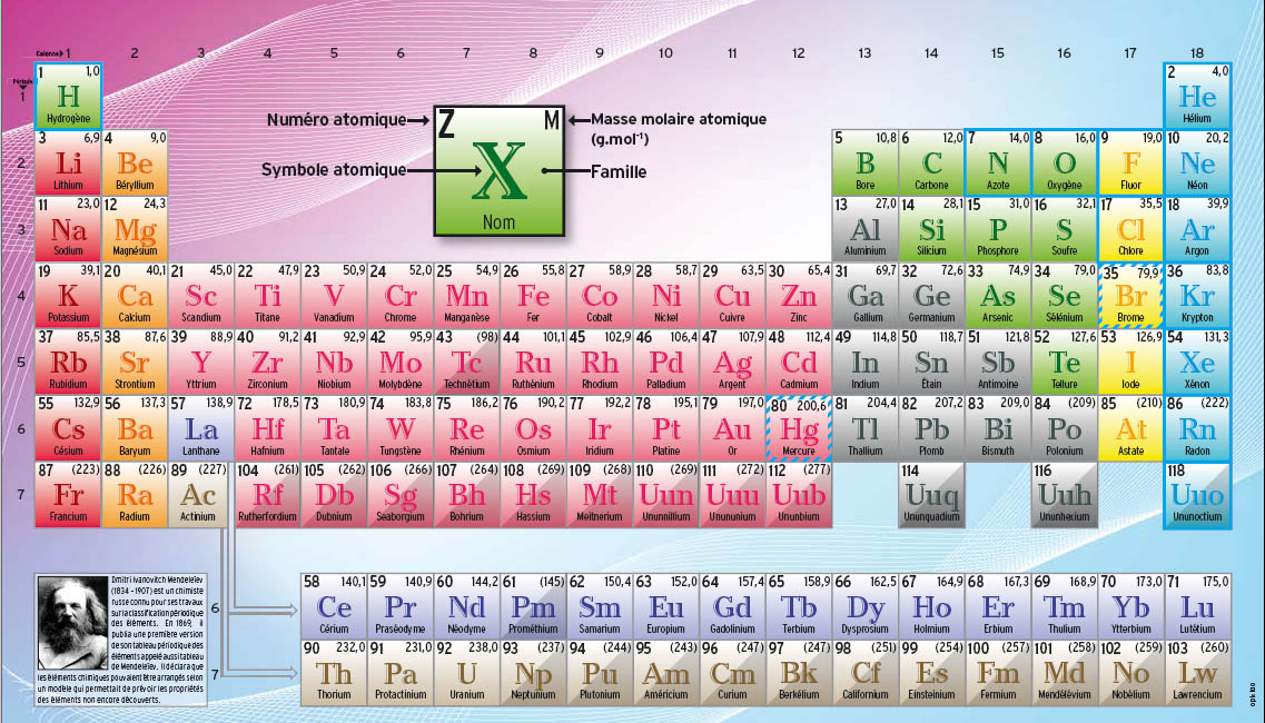 Tableau priodique des lments periodic table of the elements in tableau priodique des lments periodic table of the elements in french language michael canov from czech republic urtaz Images