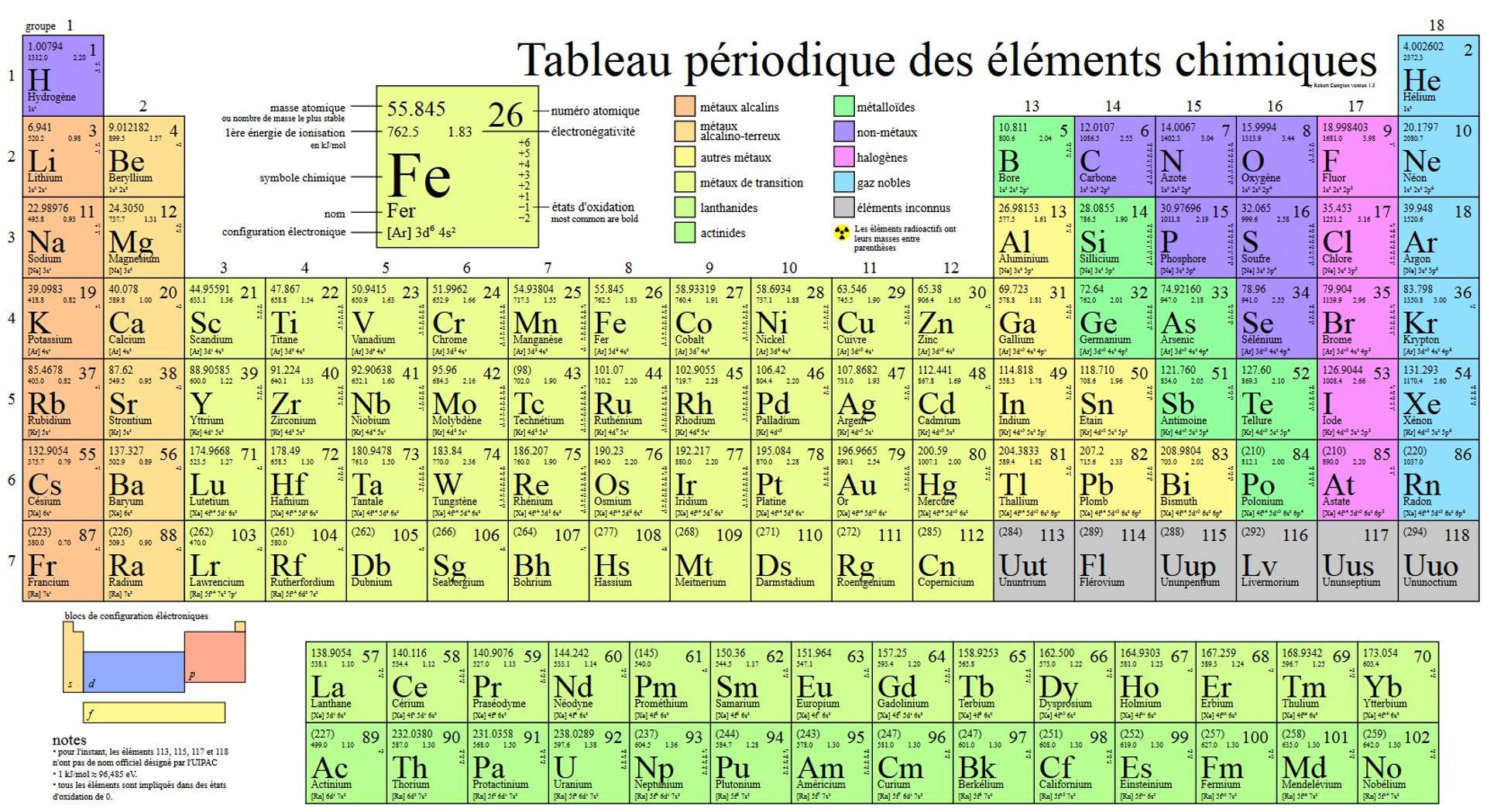 Tableau Priodique Des Lments Periodic Table Of The Elements In