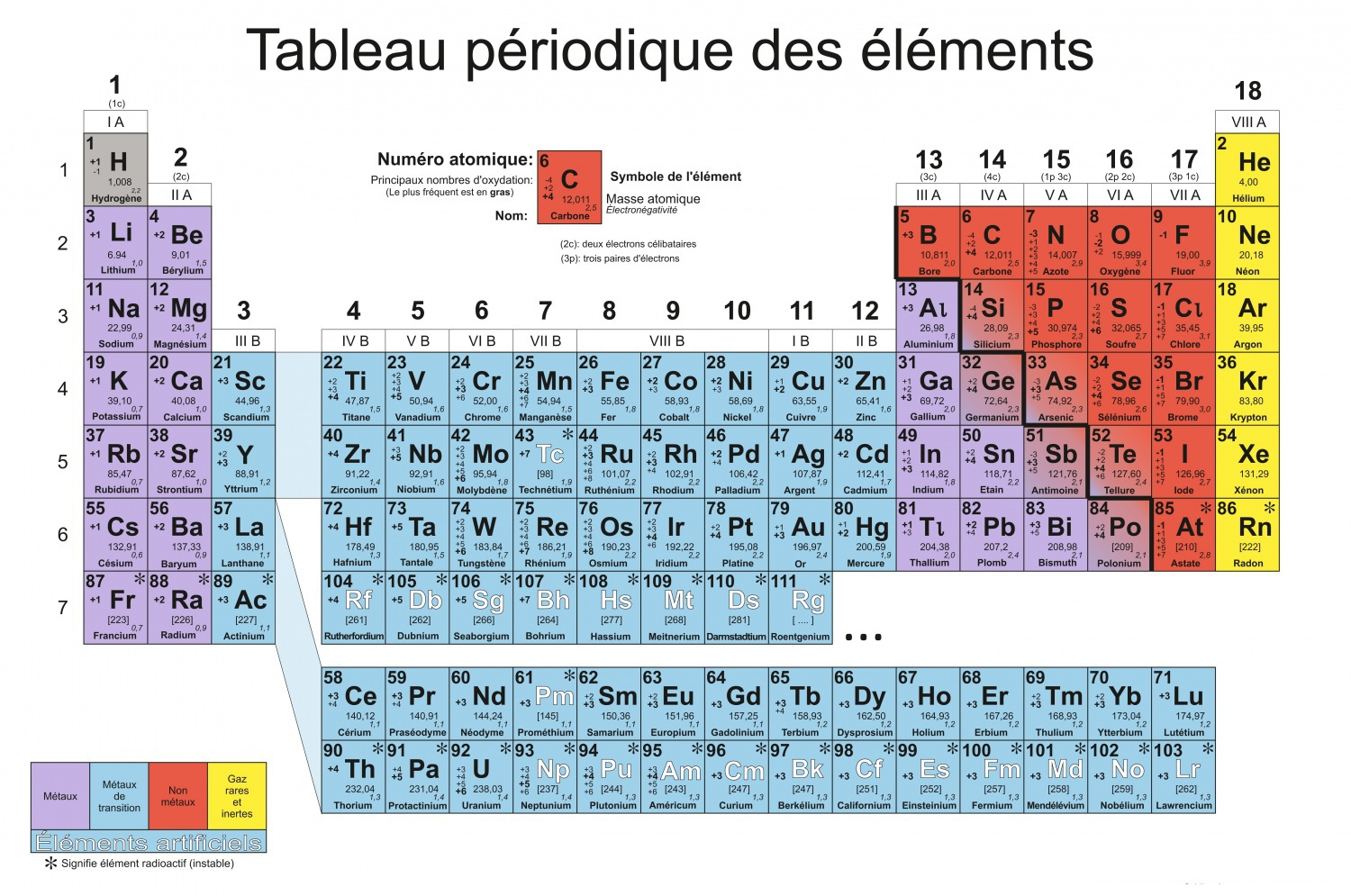 Tableau p riodique des l ments periodic table of the for Tableau periodique