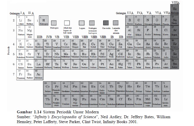 Periodik tabel indonesian periodic tables of the elements click for periodic table sundanesemalayjavanese urtaz Image collections