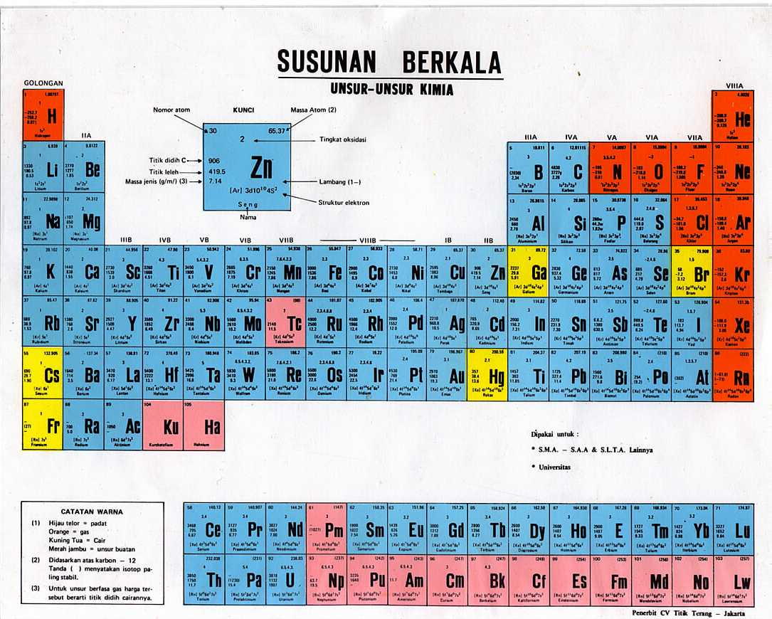 Tabel periodik unsur kimia hd gallery periodic table and sample tabel periodik unsur kimia hd gallery periodic table and sample tabel periodik unsur hd images periodic urtaz Image collections