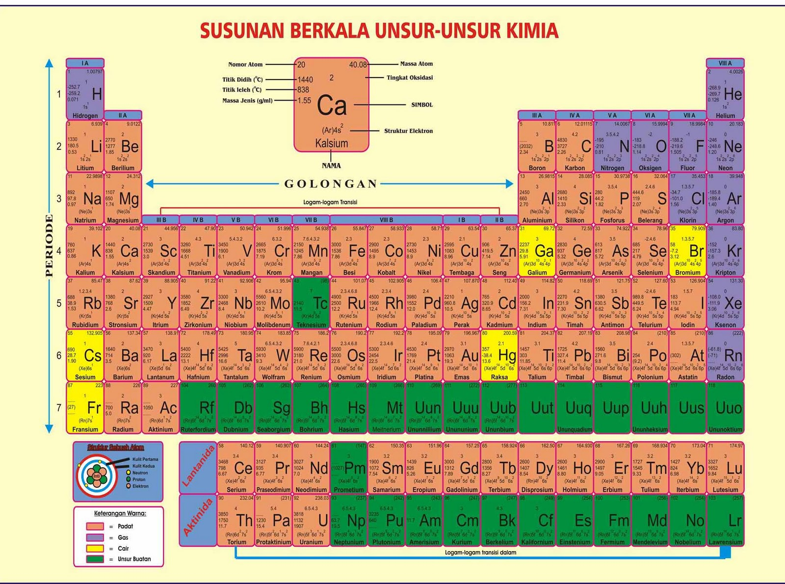 Periodik tabel indonesian periodic tables of the elements michael periodik tabel indonesian periodic tables of the elements michael canov from czech republic ccuart Choice Image