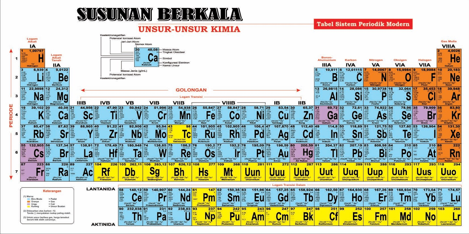 Periodik tabel indonesian periodic tables of the elements michael click for periodic table sundanesemalayjavanese ccuart Choice Image