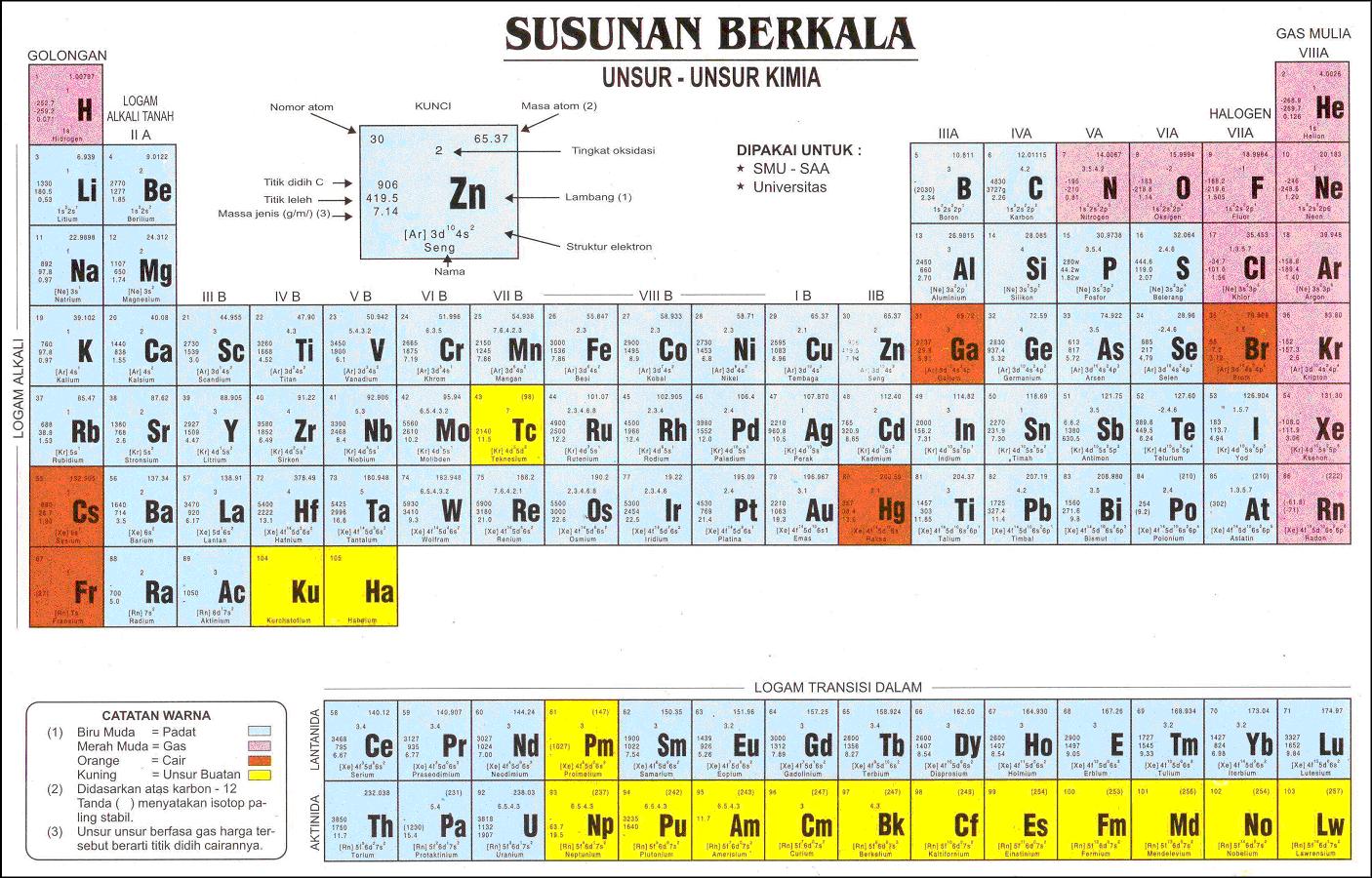 Periodik tabel indonesian periodic tables of the elements michael periodik tabel indonesian periodic tables of the elements michael canov from czech republic urtaz Choice Image