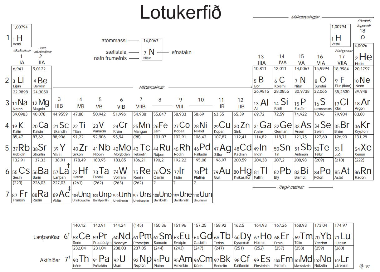 Periodic table with ions and atomic mass image collections periodic table with ionic charges and atomic mass choice image icelandic language periodic table of the urtaz Images