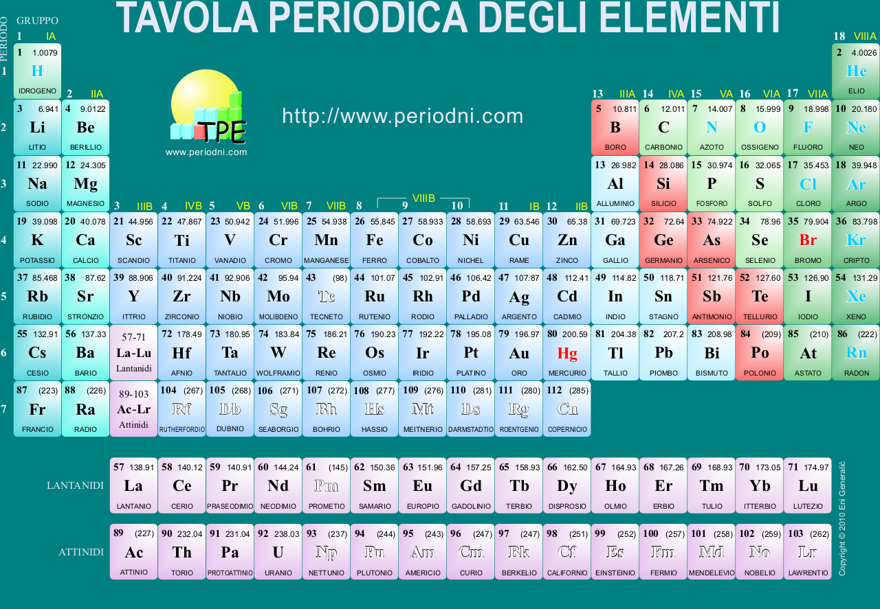 Italian language periodic table of the elements michael canov itg urtaz Choice Image
