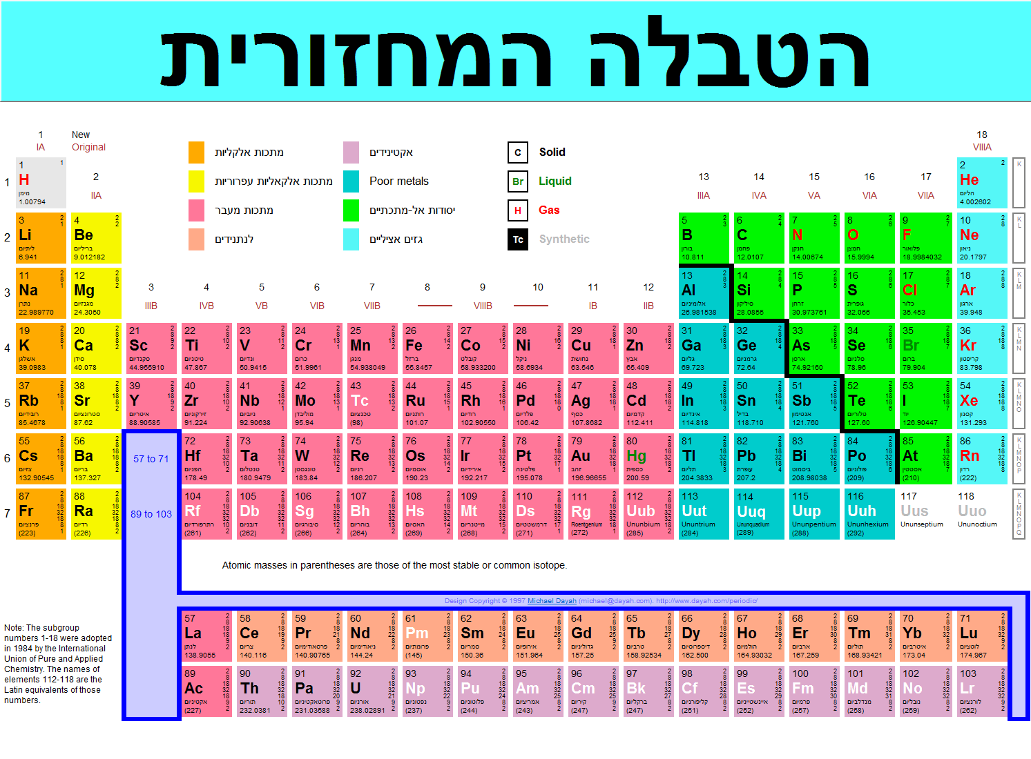 Periodic table of the elements in hebrew language israel michael periodic table of the elements in hebrew language israel michael canov from czech republic gamestrikefo Choice Image