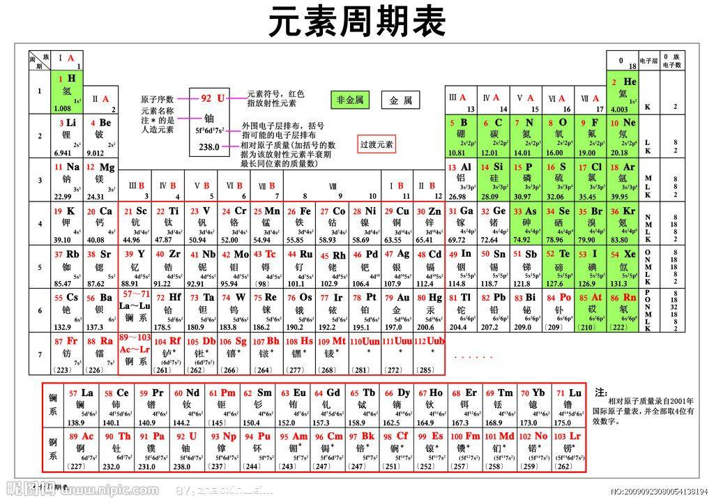 Japanese language , Periodic Table of the Elements , Michael Canov from  Czech republic