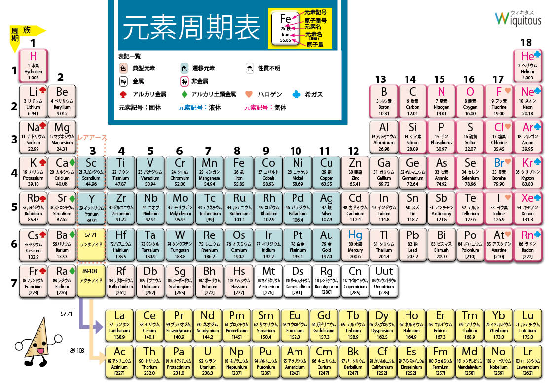 Japanese language periodic table of the elements michael canov japanese language periodic table of the elements michael canov from czech republic urtaz Gallery