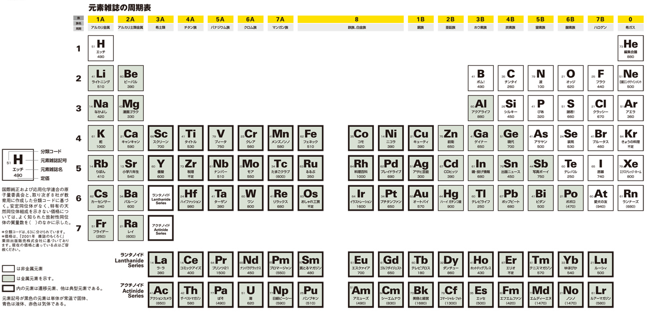 Elements and the Periodic Table, Grades 5 - 8: What Things Are Made of Science