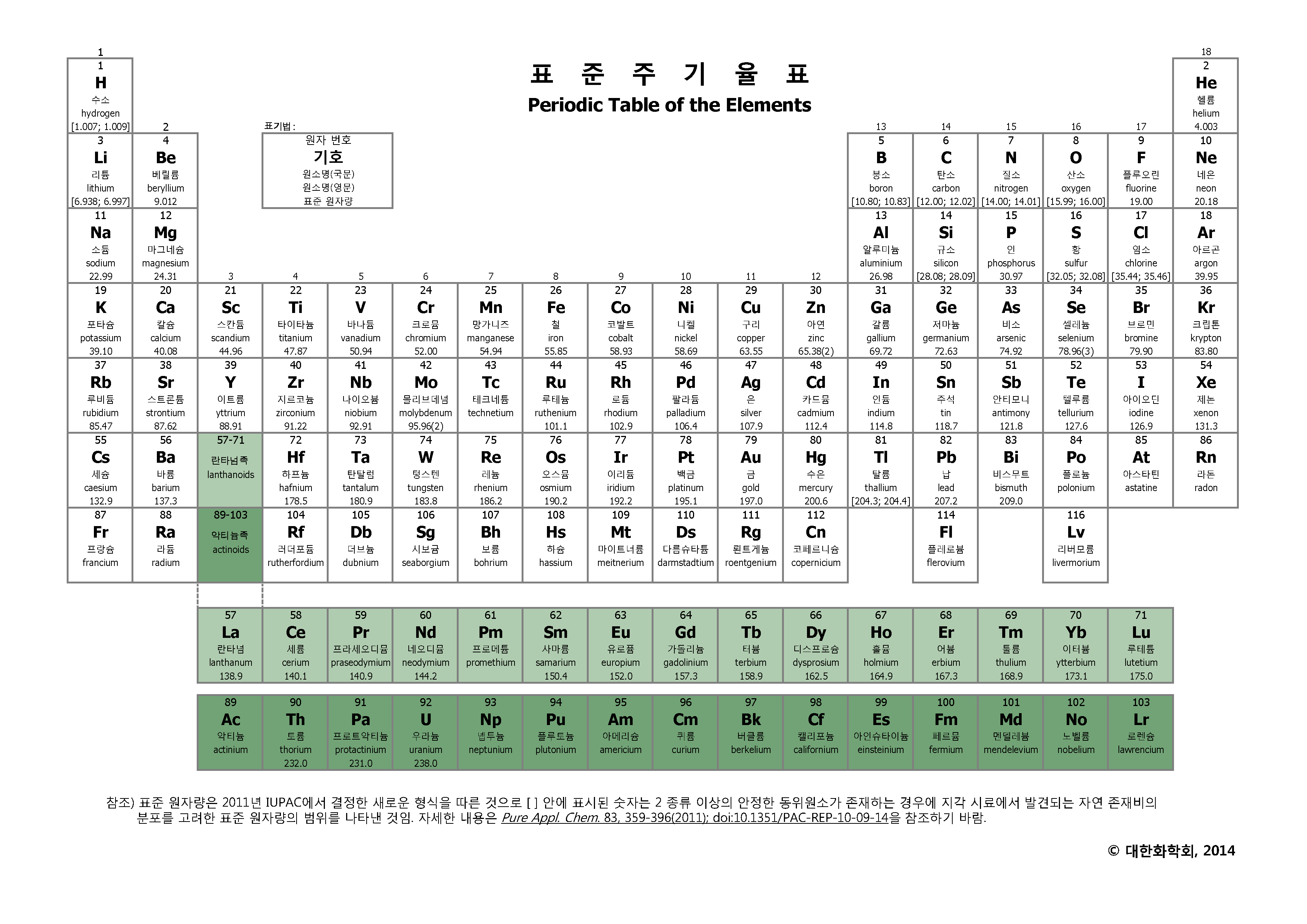 Periodic table 112 choice image periodic table images korean language periodic table of the elements michael canov korean language periodic table of the elements gamestrikefo Image collections