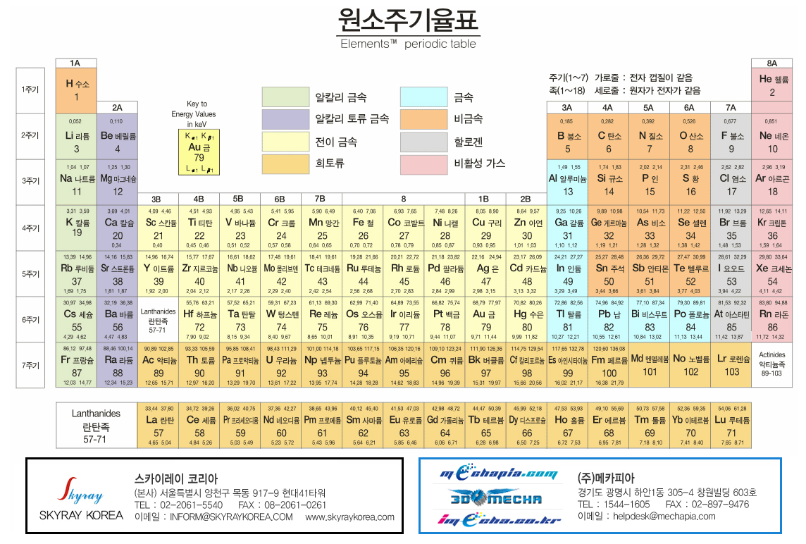 Korean language periodic table of the elements michael canov out of the frame gamestrikefo Choice Image