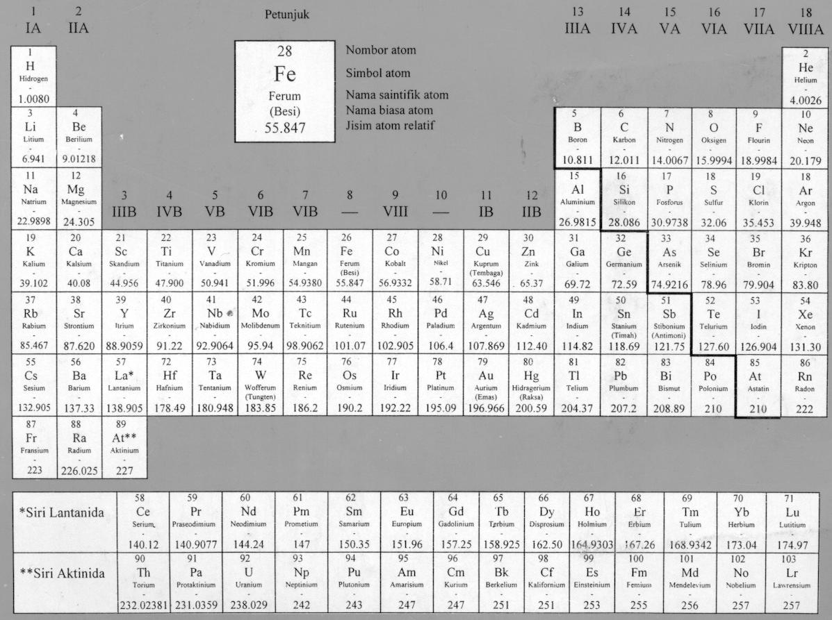 Jadual berkala unsur malaysia periodic table of the elements click for malay periodic table in arabic script urtaz Image collections