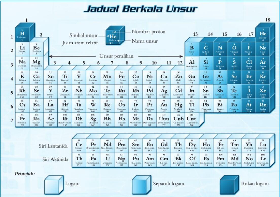 Jadual berkala malaysia periodic table of the elements click for malay periodic table in arabic script gamestrikefo Gallery