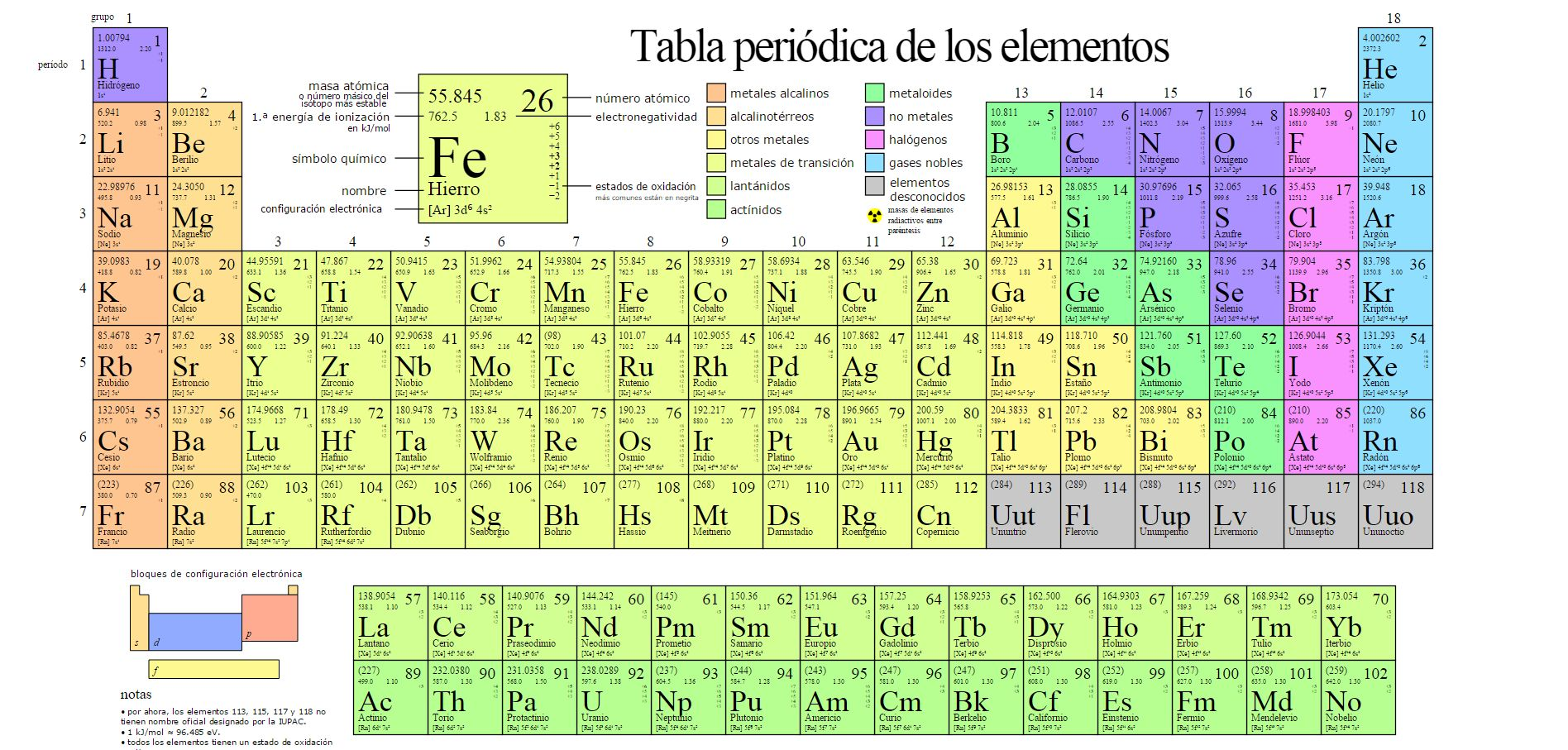 Tabla peridica de elementos qumicos periodic tables of the wolframio urtaz Choice Image