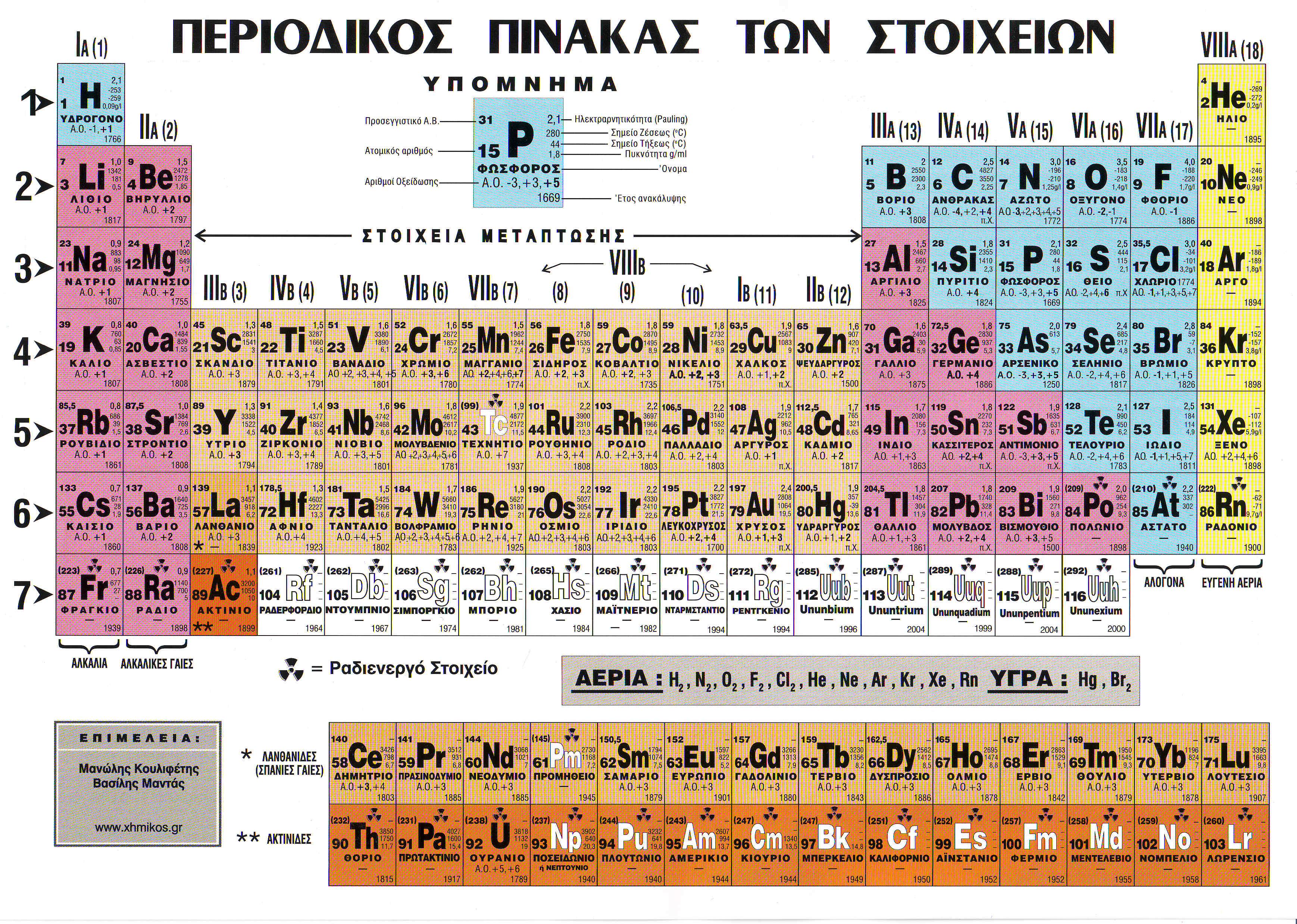 Greek Periodic Tables of the Elements