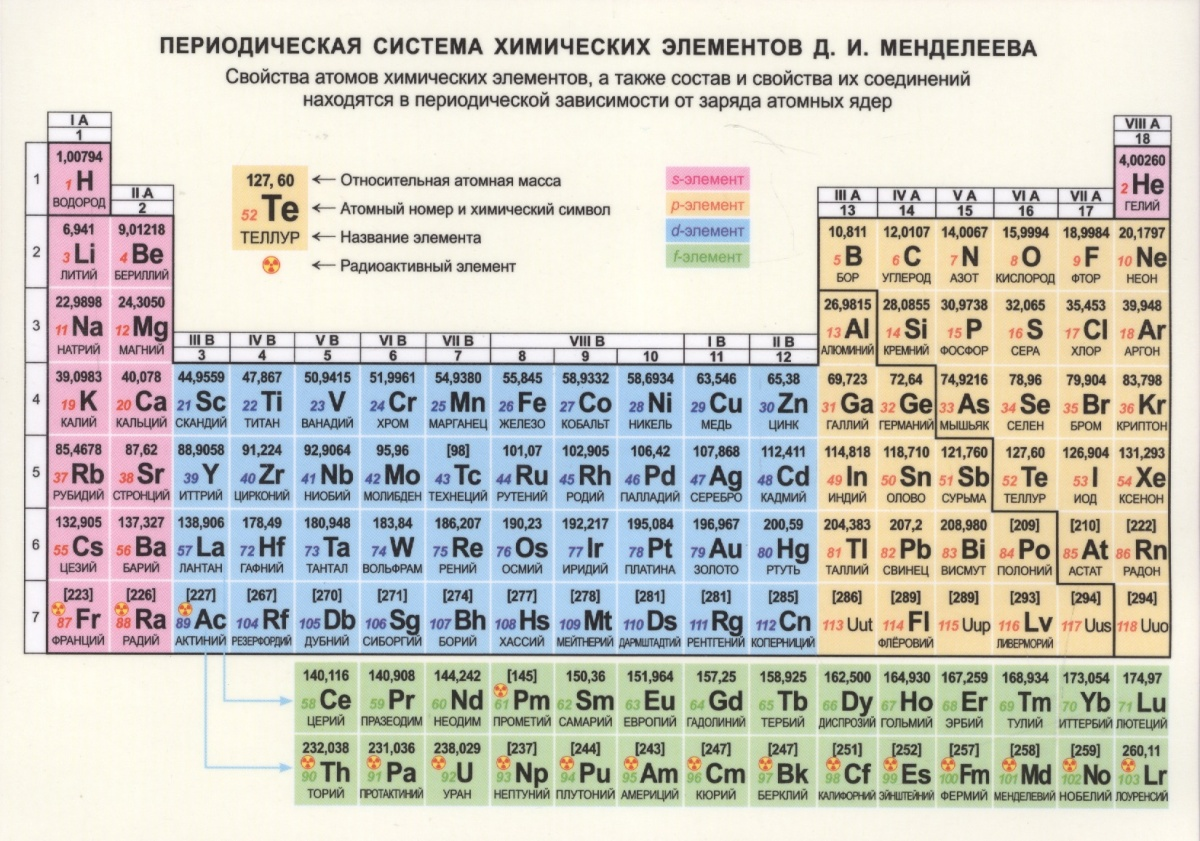 Periodic tables of the elements in russian language latin script gamestrikefo Image collections