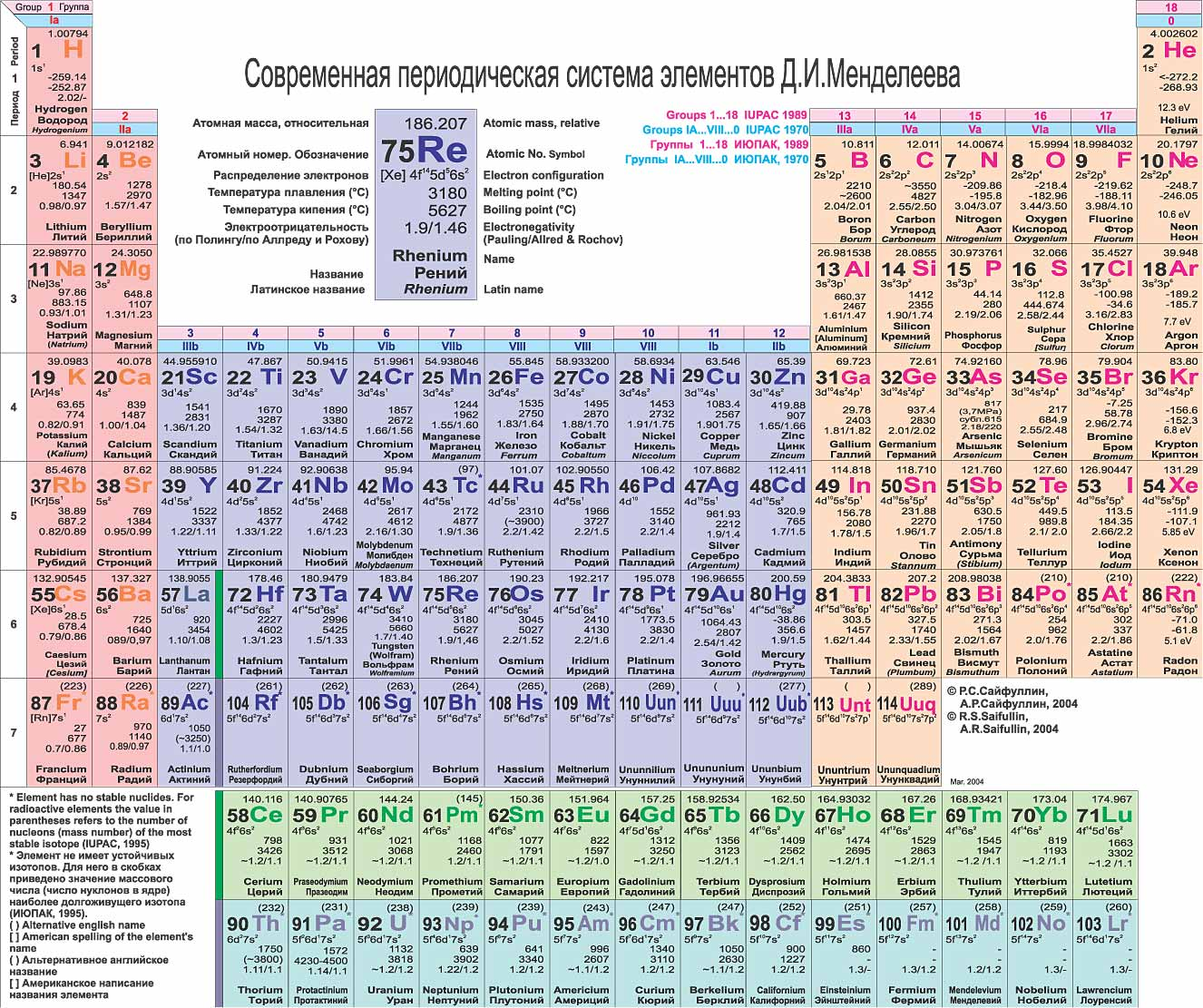 Russian language periodic table of the elements michael canov russian language periodic table of the elements michael canov from czech republic gamestrikefo Image collections
