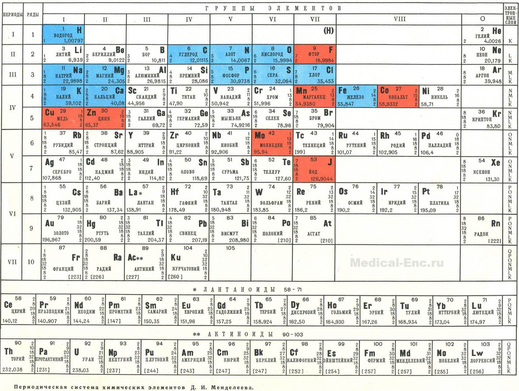 Periodic tables of the elements in russian language gamestrikefo Image collections