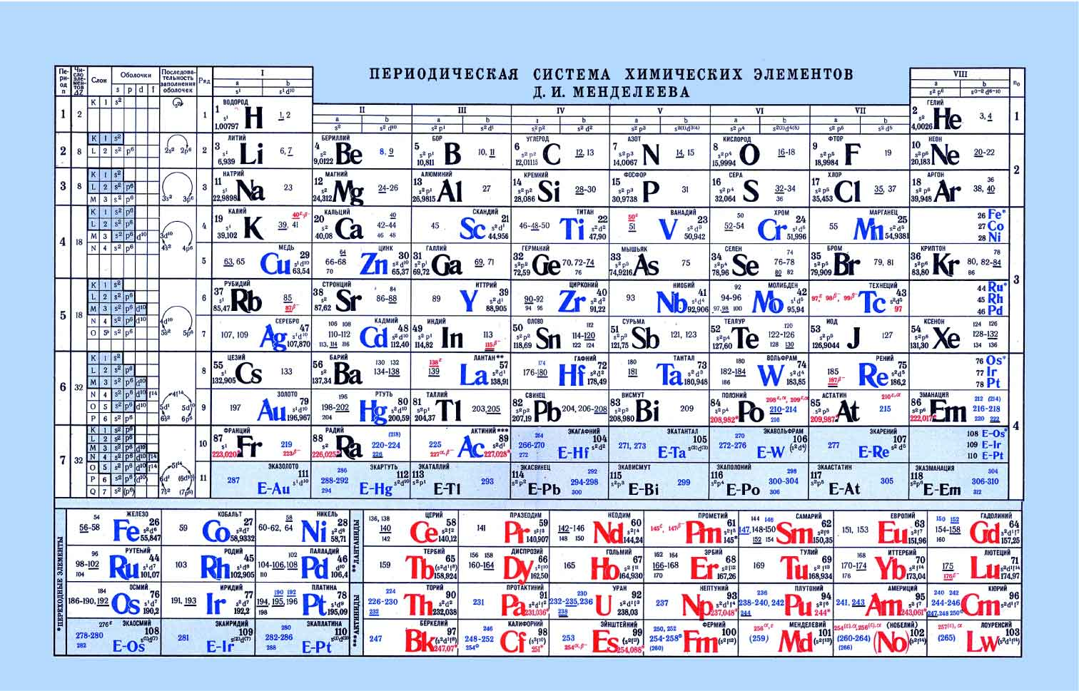Periodic tables of the elements in russian language rus6g gamestrikefo Image collections