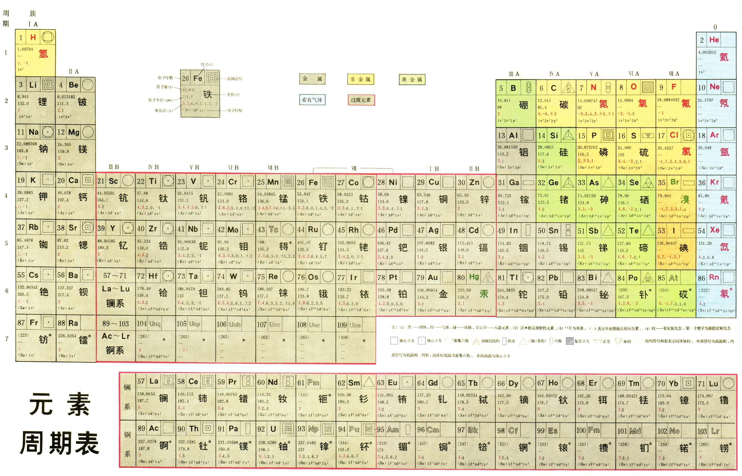 Periodic table of the elements in chinese simplified language klikni pro porovnn simplified a traditional big 5 klikni pro traditional big 5 gamestrikefo Image collections