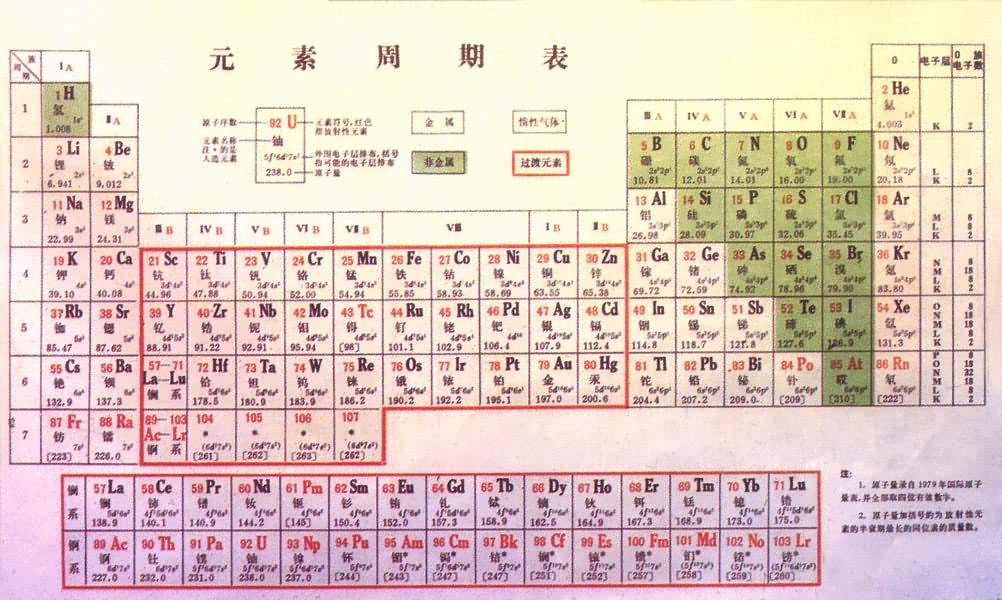 Cina on Periodic Table Of Elements