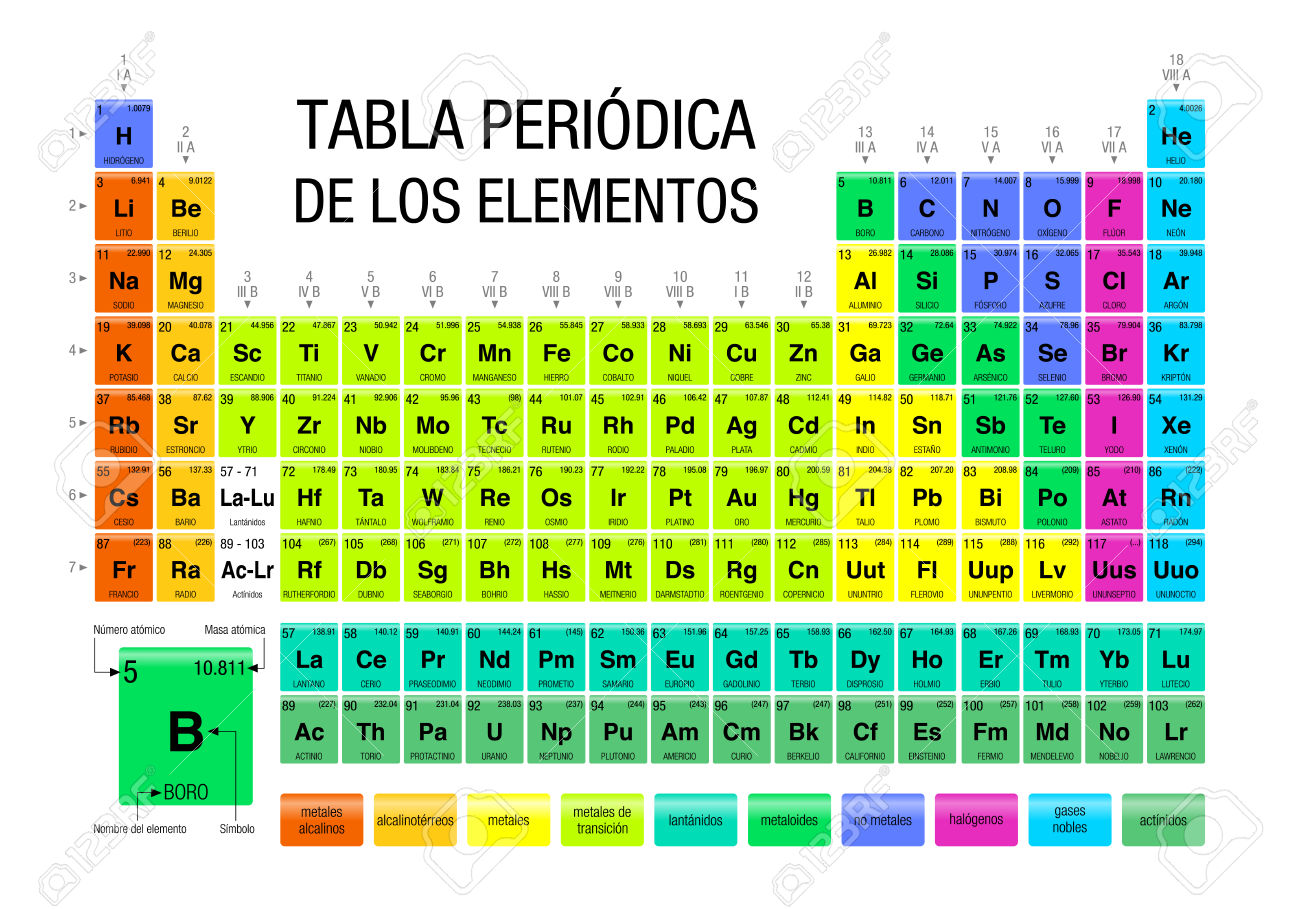 Tabla peridica de elementos qumicos periodic tables of the wolframio spain2g urtaz Images