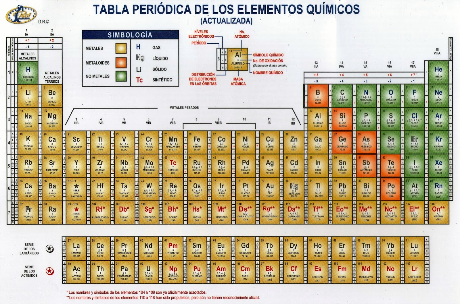 Tabla peridica de elementos qumicos periodic tables of the tungsteno urtaz Images