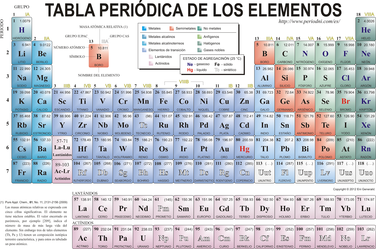 Tabla peridica de elementos qumicos periodic tables of the wolframio urtaz Image collections