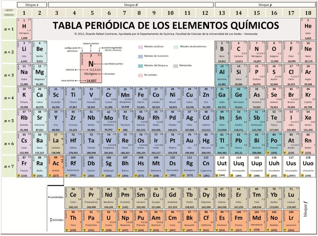 Tabla peridica de elementos qumicos periodic tables of the tabla peridica de elementos qumicos periodic tables of the elements in spanish languagemichael canov from czech republic urtaz Images