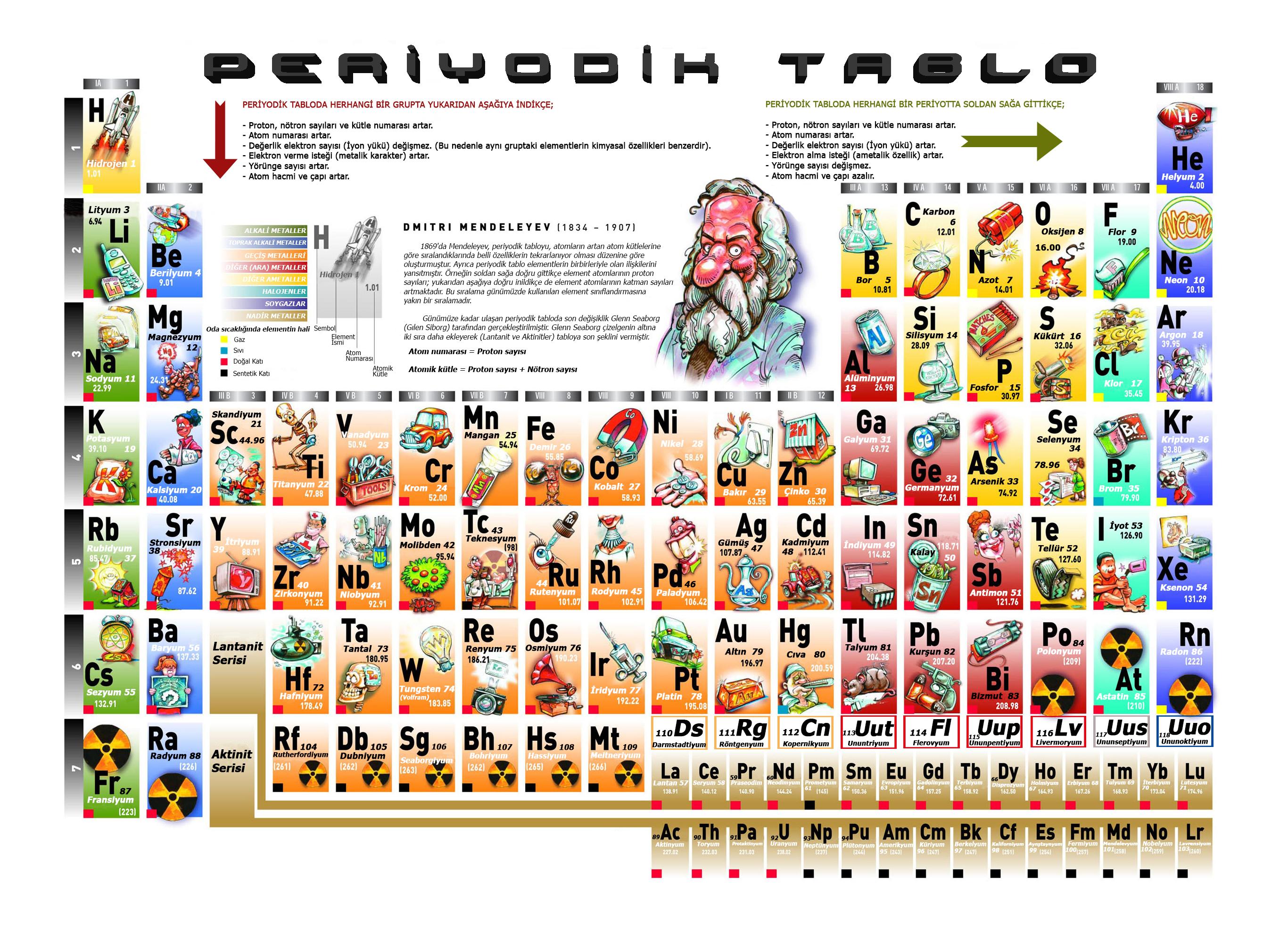 Periyodik tablo turkish periodic tables of the elements michael periyodik tablo turkish periodic tables of the elements michael canov from czech republic gamestrikefo Gallery