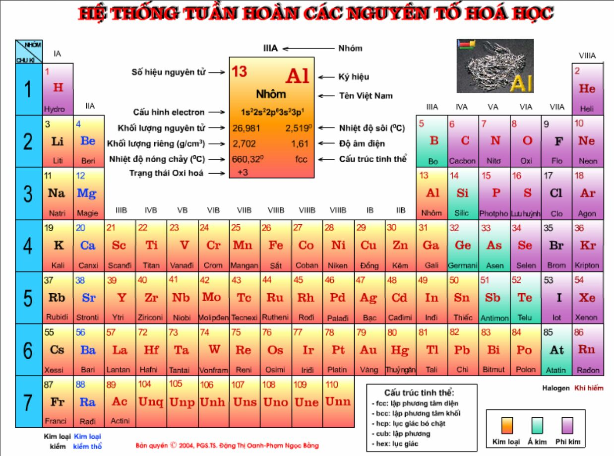 Periodic tables of the elements in vietnamese gamestrikefo Choice Image