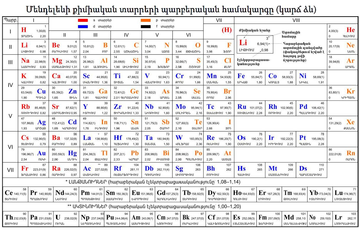 Armenian Periodic Table of the chemical Elements