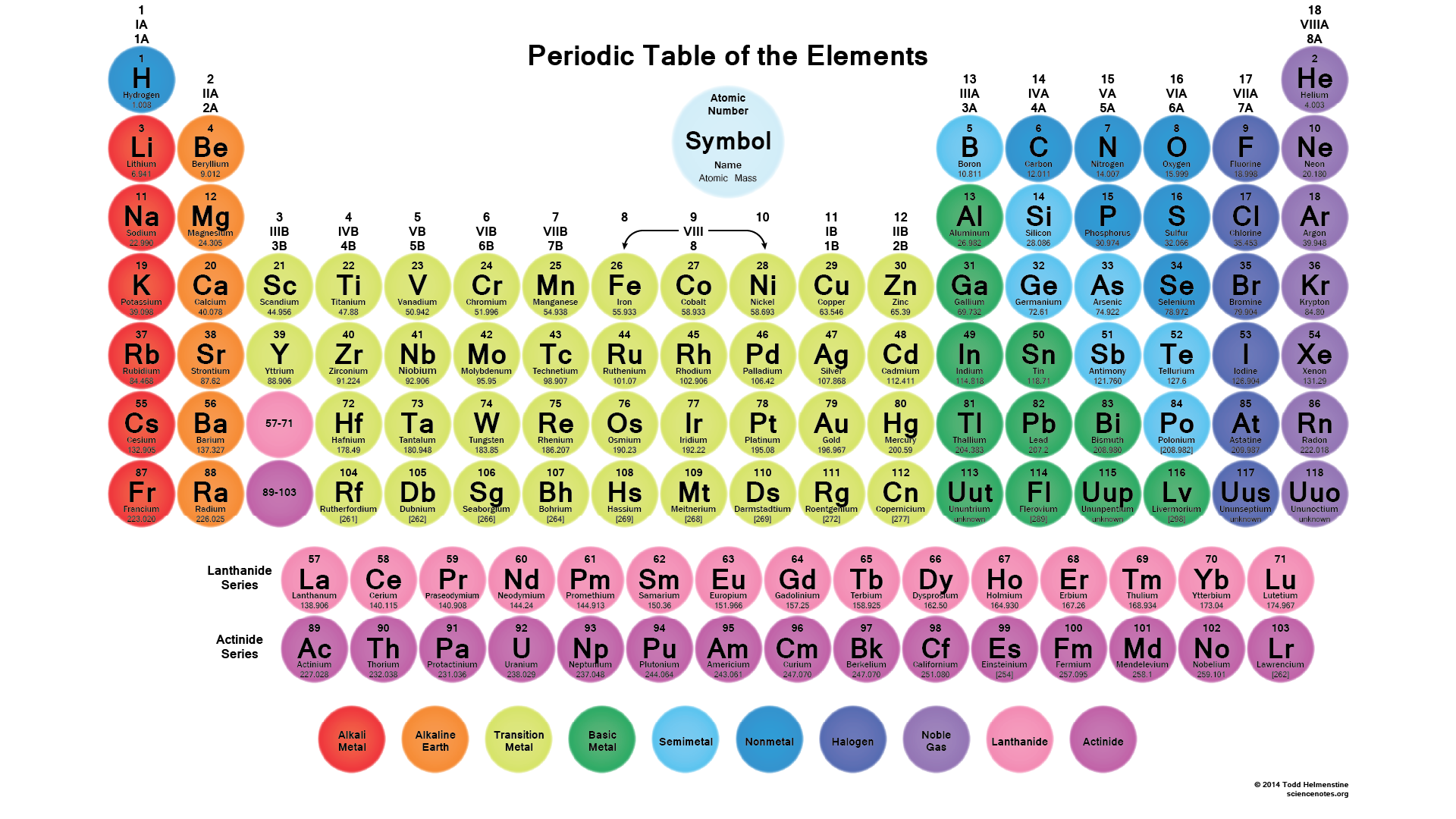 Periodic Tables Of The Elements In