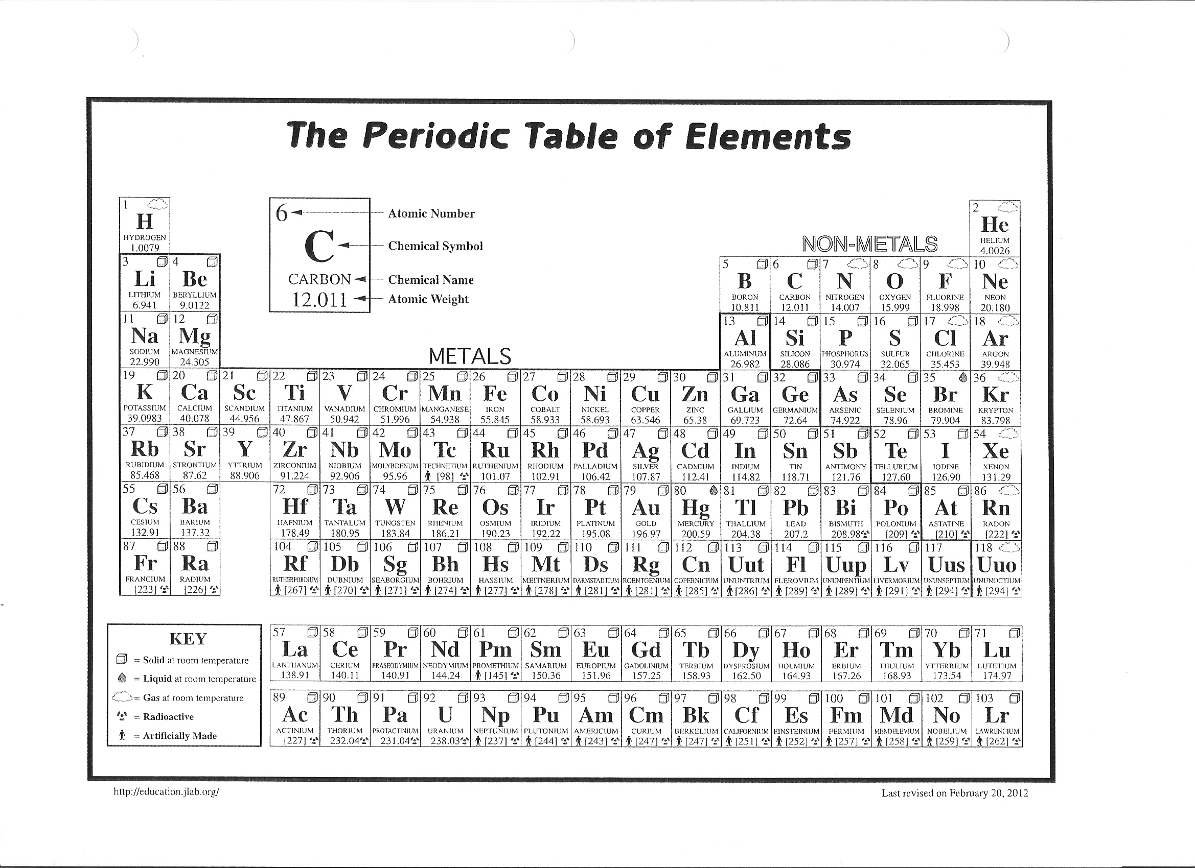 Periodic Tables Of The Elements In American English Michael Canov